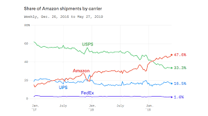 Ups Rate Chart 2018 Amazon Beats Out Fedex Ups And The U S Postal Service To
