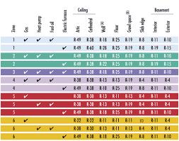 Wall Insulation R Value Chart Rigid Insulation Thickness Chart Www Bedowntowndaytona Com