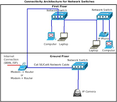 ptzoptics live video blognetwork switch architecture diagram Cat5 Network Wiring Diagrams network switch architecture diagram
