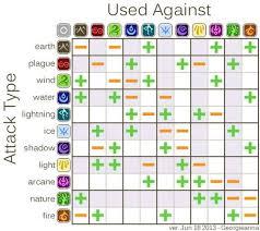 Dd Flight Chart Pin On Gaming