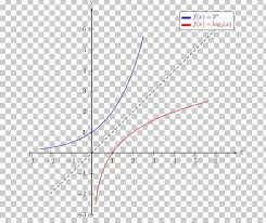 Graph Of A Function Exponential Function Inverse Function