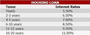 Bpi Pnb Psbank Offers Lower Home Loan Interest Rates