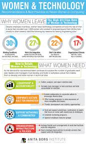 Best Careers For Women Top 10 Tips For Retaining Women In Technology