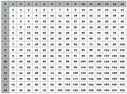 15s Multiplication Chart Multiplycation Chart Zain Clean Com