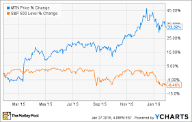 Mtn Share Price Chart Is Vail Resorts Inc A Good Choice For Dividend Investors