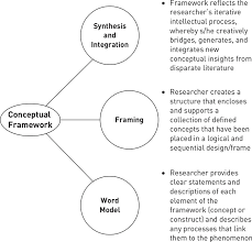 conceptual frameworks theories and