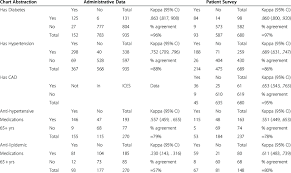Chronic Disease Status Management Between The Chart