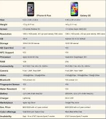 Iphone 6 Plus Vs Samsung Galaxy S5 Its All About What You