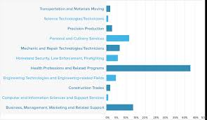 vocational school careers vocational school jobs under fontanacountryinn com