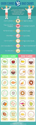 Gujarati Diet Chart For Weight Loss Pin On Exercises