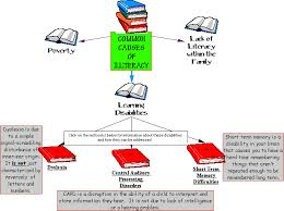 cause of illiteracy essay essays on causes of illiteracy cause of illiteracy essay