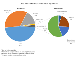 Ohio Natural Gas Prices Chart How Does Ohio Generate Electricity