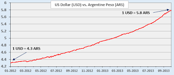Argentine Peso To Dollar Chart Exchange Rate Risk Mobile Streams