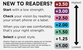 28 Unfolded Vision Strength Chart