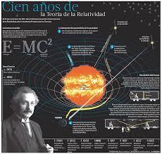 Teoría de la Relatividad #infografia #infographic - TICs y Formación