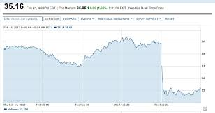 Tesla stock forecast for tomorrow, week, month. Tesla Stock Sinks After Release Of 2012 Financial Results