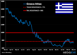 Grek Chart Shorting Greece Grek Trade Update
