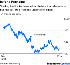 The Economic Damage Of Brexit In Charts Bloomberg