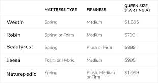 Beautyrest Mattress Comparison Chart Mattresses Leesa Beautyrest Sapira Mattresses