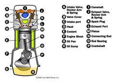 1992 honda civic engine diagram swengines engine diagram internal structure of a four stroke compression car engine