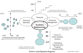 systems engineering johns hopkins university engineering for system life cycle image