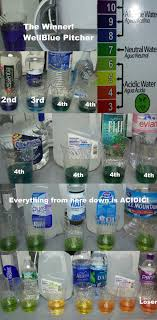 Bottled Water Acidity Chart Bottled Water Testing Ph Alkaline Water Plus
