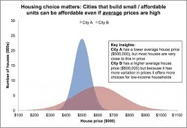 Price Distribution Chart Are We Measuring Housing Affordability Correctly Greater