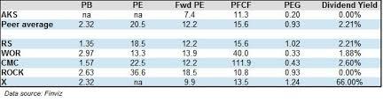 Aks Stock Quote Simple Is It Time To Look At BeatenDown AK Steel AKS Investopedia