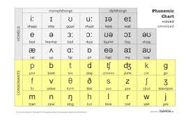 The international phonetic alphabet (ipa) is an academic standard created by the international phonetic association. Download Ipa Symbols For Microsoft Word