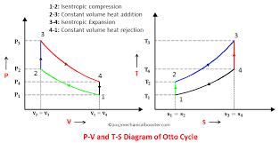 isentropic line on pv diagram wiring diagram info isentropic diagram pv wiring diagrams isentropic line on pv diagram