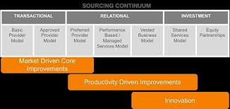 Optimizing Value With A Win Win Supply Chain Modern
