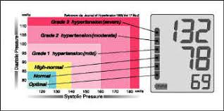 World Health Organization Blood Pressure Chart Ua 767 Plus Personal Lines Medical Products A D