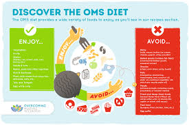 Plant Based Diet Chart Oms Diet Cheat Sheet Ms Diet Plan Overcoming Ms