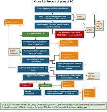 Cag Organisation Chart Cag Validates Concerns About Shoddy Environmental Appraisal