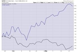Dow Vs S P Vs Nasdaq Chart The Dow Vs The Dollar The Reformed Broker