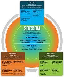 Princeton University Organizational Chart Organizational Chart Soccom
