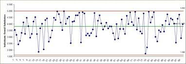 Sigmaxl Individuals Charts In Excel Using Sigmaxl