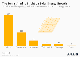 Solar Energy Chart Chart The Sun Is Shining Bright On Solar Energy Growth