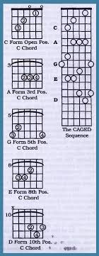 Electric Guitar Chords Chart For Beginners Learn To Play Guitar Barre Chords For Acoustic And