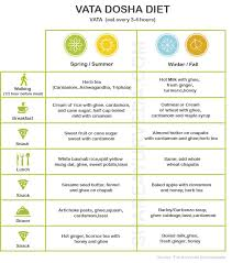 Vata Foods Chart Vata Dosha Diet Menus For All Seasons We Know How To Do It