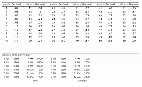 Time Clock Chart Conversion Precise Convert Inch To Decimal Convert Inches Into Decimals