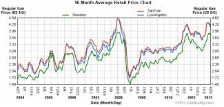 Gas Price Fluctuation Chart Calif Gas Prices More Than Double In 8 Years Calwatchdog Com