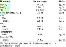 Normal Serum Hormone Levels Download Table