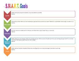 personal plan template writing smart goals template