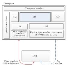 multiple test transverse test method with multiple test nodes scientific diagram