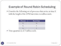 Round Robin Scheduling Program In C With Gantt Chart