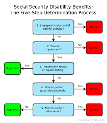 Flowchart Showing The Five Step Determination Process For