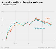 The Trump Job Market Looks A Lot Like The Obama Job Market