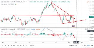 Euro To Inr Forecast