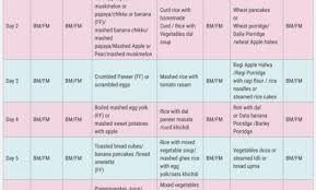 5 Month Old Baby Food Chart Diet Chart For 15 Months Old Baby Food For 13 Months Baby